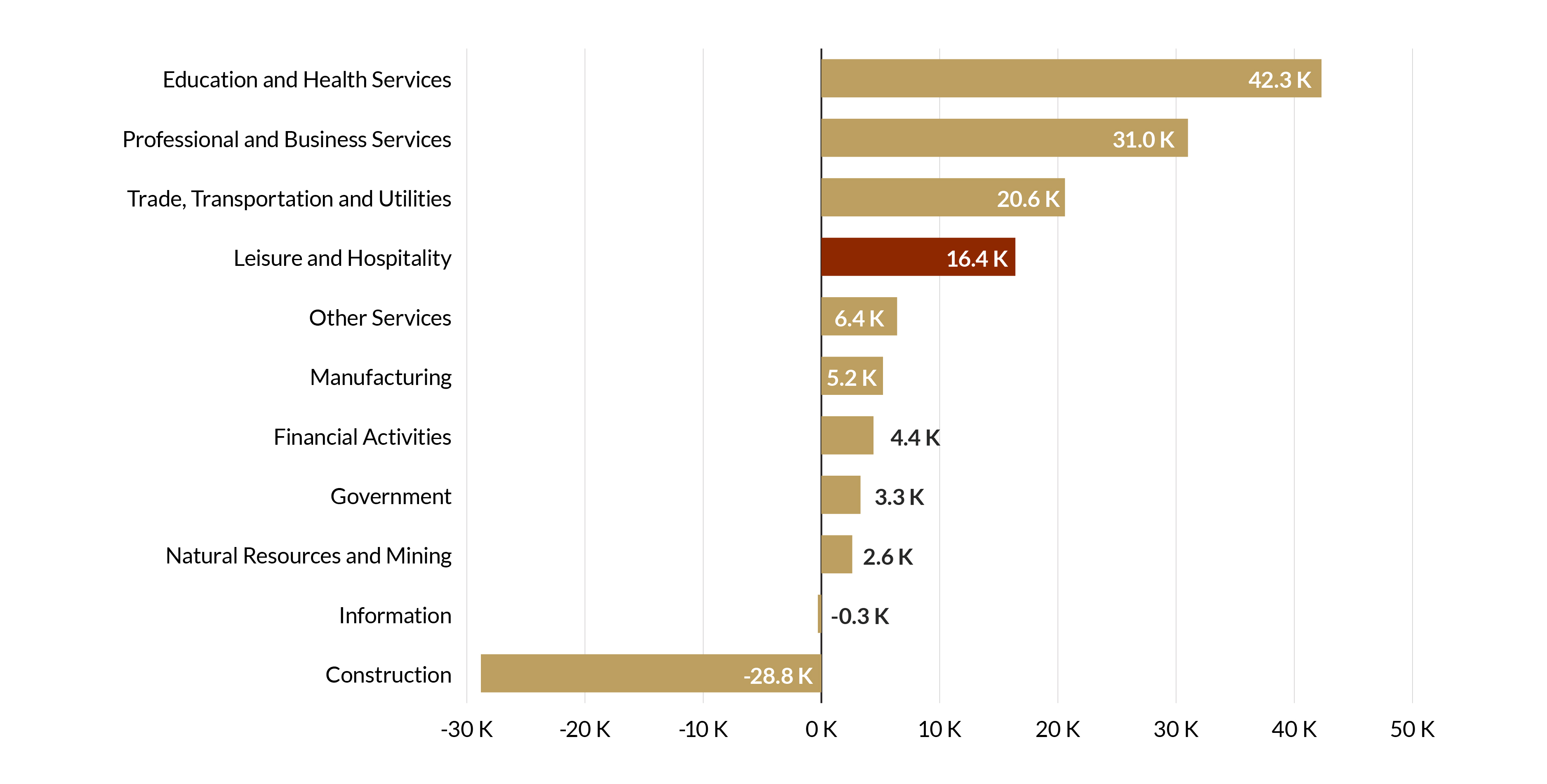 Nevada Employment Growth (Net) by Sector
